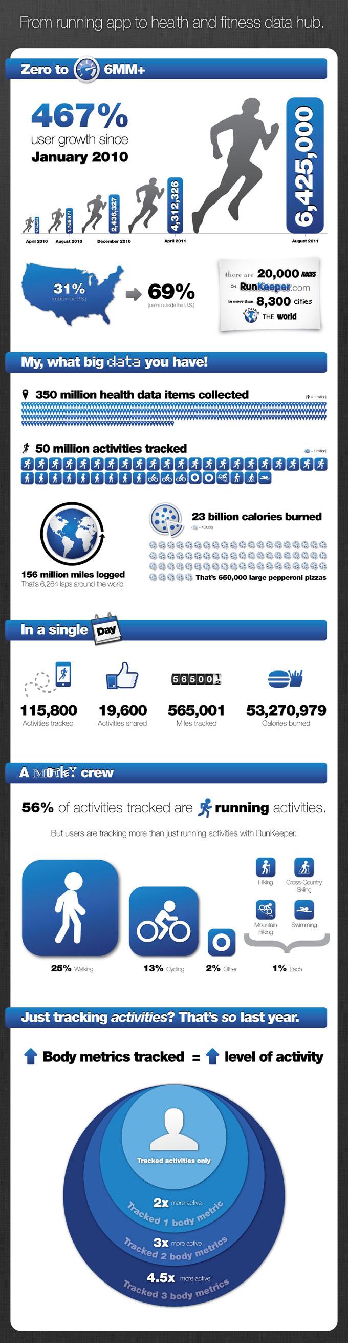 Infographie: Runkeeper, l'appli qui nous fait courir