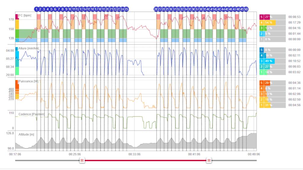 Exercice fractionnés avec apparition de la puissance dans Polar Flow, enregistrée avec la Vantage V